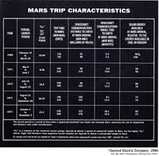 Characteristics Of Charts