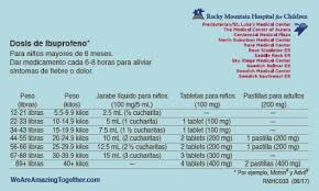 Ibuprofen Chart For Babies Dosing Charts Rose Medical Center