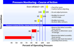 Tire Inflation Chart How Does Tire Pressure Maintenance Impact Aircraft Safety