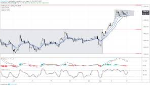 Gold Prices Consolidate Into Bull Flag As Rally Eyes