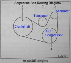 nissan pathfinder serpentine accessory belt replacement guide here is a belt routing diagram for the vq35de 3 5l v6 engine