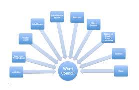 Looking Inward And Looking Upward Organizational Charts To