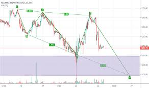 Reliance Share Price History Chart Reliance Stock Price And Chart Bse Reliance Tradingview