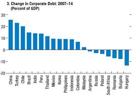 10 Charts On Emerging Market Corporate Debt Jeroen
