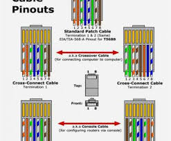 rj45 wiring diagram cat6 fantastic how to a rj45 crimp tool rj45 wiring diagram cat6 practical rj45 pinout wiring diagrams cat5e or cat6 cable best