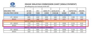 Enagic Compensation Plan Chart Commission Mpos Enagic Malaysia Sdn Bhd