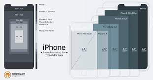 iPhone X To 2G Screen Size & Resolution ...