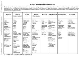 toolbox for planning rigorous instruction multiple intelligences  06 03 multiple intelligences product grid png