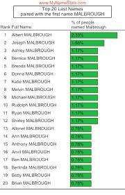 MALBROUGH Last Name Statistics by MyNameStats.com