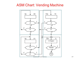 How To Reset A Vending Machine Adorable ECE C48 Lecture 48 Lecture 48 Finite State Machine Design Prith