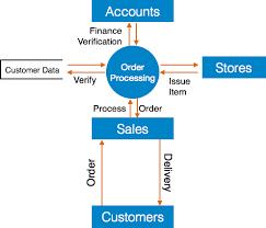 software analysis design tools level 1