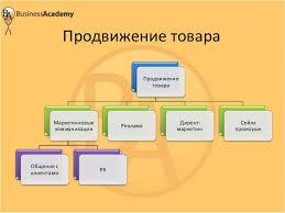 Курсовая система продвижения товаров и услуг Удобное хранилище  Продвижение товара курсовая работа