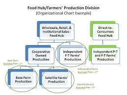 Farm Business Organizational Chart Development Guide For New And Emerging Food Hubs And