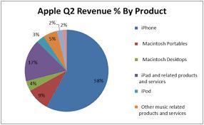 Apples Delicious Quarterly Results Apple Inc Nasdaq