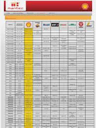 62 Systematic Mobil Lubricant Equivalent Chart