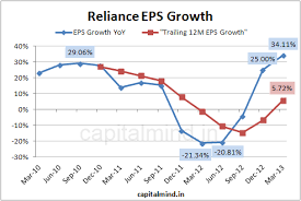 Ril Share Price Chart Chart Reliance Posts So So Results In Mar 2013