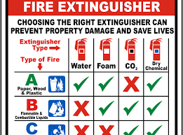 How And When To Use A Fire Extinguisher Cal Oes News