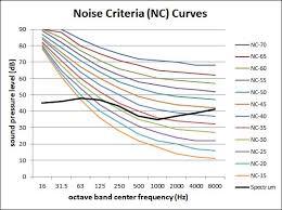 Noise Criteria Chart Noise Curve Wikipedia