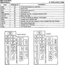 fuse box diagram for a 96 mazda 626 ls the 2 0l 4cyl engine graphic