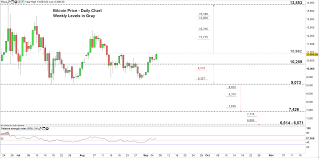 Bitcoin Btc Weekly Outlook Will Btc Usd Price Test