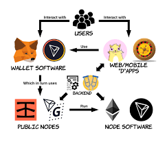 Learn more about the top bitcoin wallets through our analysis. Decentralized Applications Architecture Back End Security And Design Patterns