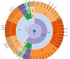D3 Charts Tutorial D3 Js Use It As Custom Modular Bundle Now Towards Data