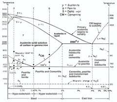 iron carbon diagram nptel pdf iron auto wiring diagram schematic iron carbon equilibrium diagram nptel diagram on iron carbon diagram nptel pdf
