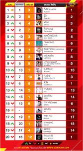 Best Fm Top 20 Chart Vampire Mp3 2018 Mp3 Chart 97 5 Fm