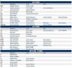indy colts depth chart 2010 colts depth chart anthony gonzalez returning punts