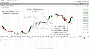 Monthly Chart Why Investors Should Use Monthly Charts To Do Analysis