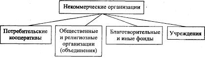 Курсовая работа классическая школа управления <> есть решение Курсовая работа по специальной психологии Некоммерческая организация курсовая работа