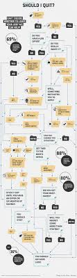 best images about career changes resume tips should you quit your job follow this flow chart to out careeradvice