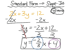 convert slope intercept to point slope math mathematics for computer science mathnasium scarsdale writing equations in