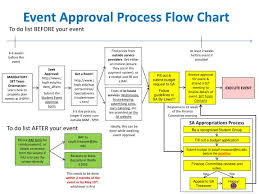 Catering Process Flow Chart Ppt Event Approval Process Flow Chart Powerpoint