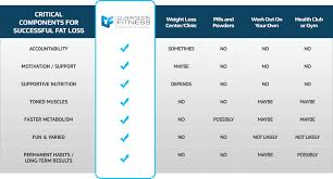 Personal Training Chart About Clarendon Fitness