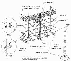 safety standards for scaffolds used in the construction industry final rule occupational safety and health administration