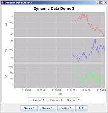 Jfreechart Dynamic Data Demo 3 Dynamic Data Chart Chart