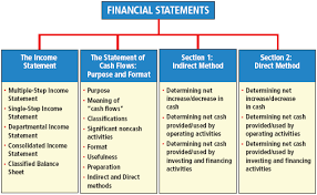 balance sheet vs income statement financial statements e travel week the hospitality and tourism