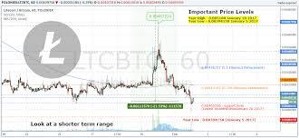 Litecoin Graph Chart Atm Suport Fpr Bitcoin Litecoin Segwit Chart