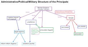 Venn Diagram Of Roman Republic And Roman Empire Expert Roman Government Structure Chart 2019