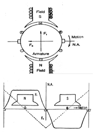dc series motor as traction motor railelectrica mmf diagram of dc motor