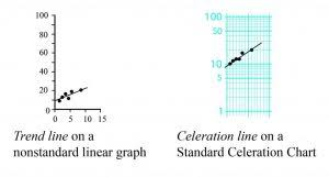 Why The World Needs Celeration
