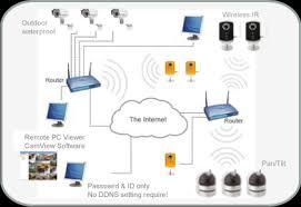 siriesoft solution sdn bhd ip camera ip camera diagram