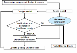 Validation Flow Chart Flow Chart Of The Model Validation Process By Virtual