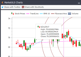 How To Draw Candlestick Chart In Excel Stock Charts In Excel Stock Data Custom Charts Candle