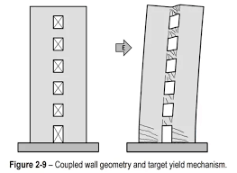 shear wall. i don\u0027t think so that ever heard of boundary element in a column. but let me shed some light on the importance elements shear wall. wall