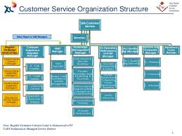 Related Keywords Suggestions Customer Service Graph Long