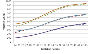 Figure 3 From Gestational Age Gender And Parity Specific