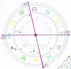 Astrology Chart Maker My Favorite Website For Making Charts Is Astro Com Simply