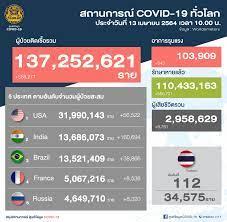 ศูนย์ข้อมูล COVID-19 - สถานการณ์โรคติดเชื้อไวรัสโคโรนา 2019 (COVID-19)  ทั่วโลก 🌏 วันอังคารที่ 13 เมษายน 2564 เวลา 10.00 น. 🕙 ยอดผู้ติดเชื้อรวม  137,252,621 ราย 😷 อาการรุนแรง 103,909 ราย 😖 รักษาหายแล้ว 110,433,163 ราย  🙂 เสียชีวิต 2,958,629 ราย 😭